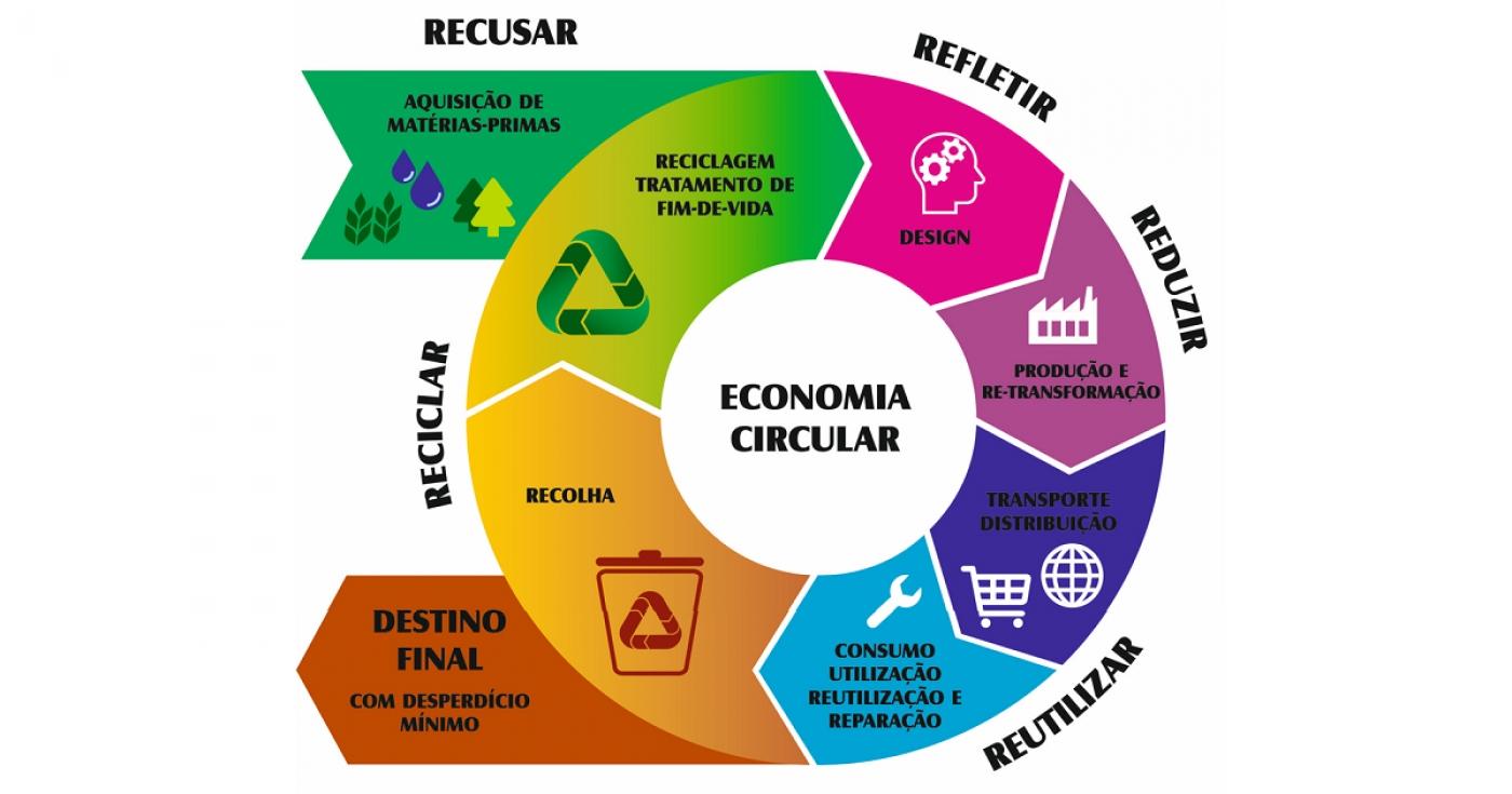 APCER - Sostenibilidad y economía circular